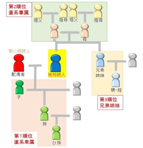 法定相続人の範囲と順位Jpeg