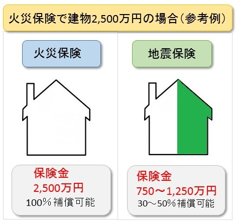 地震保険の保障割合Jpeg