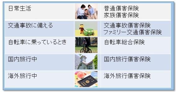 傷害保険の種類一覧Jpeg